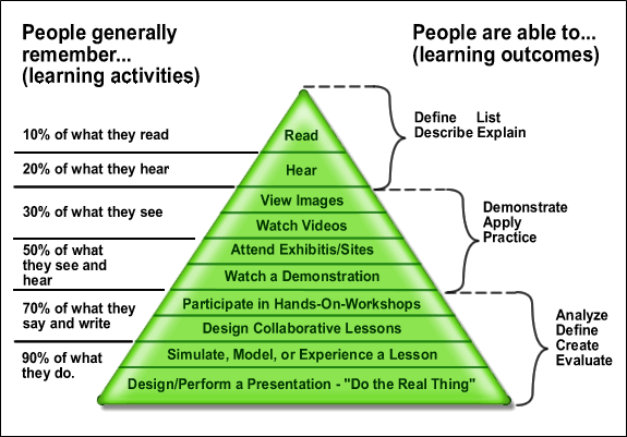 Hierarchy of Learning: Learning Retention